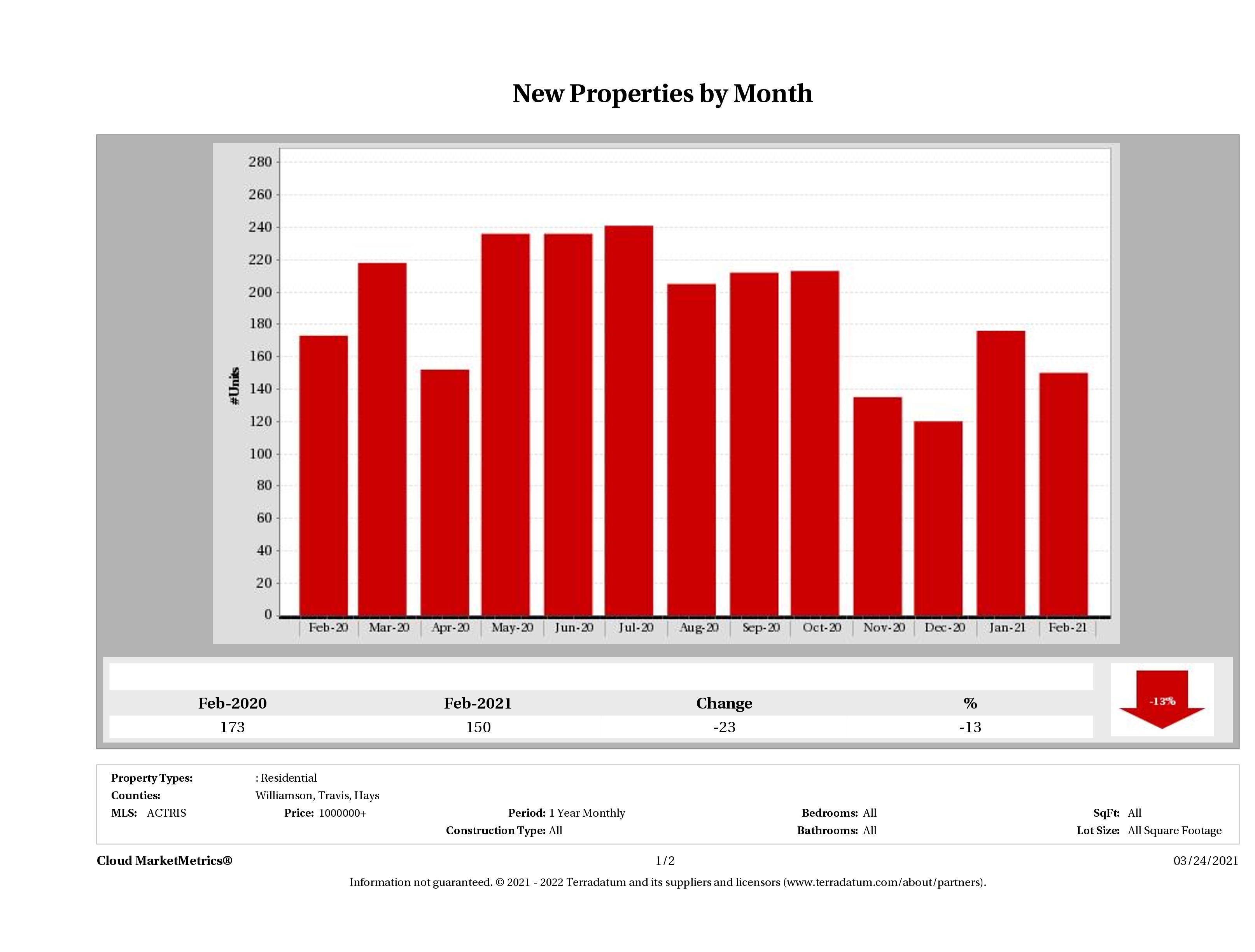 Austin number of new luxury listings February 2021