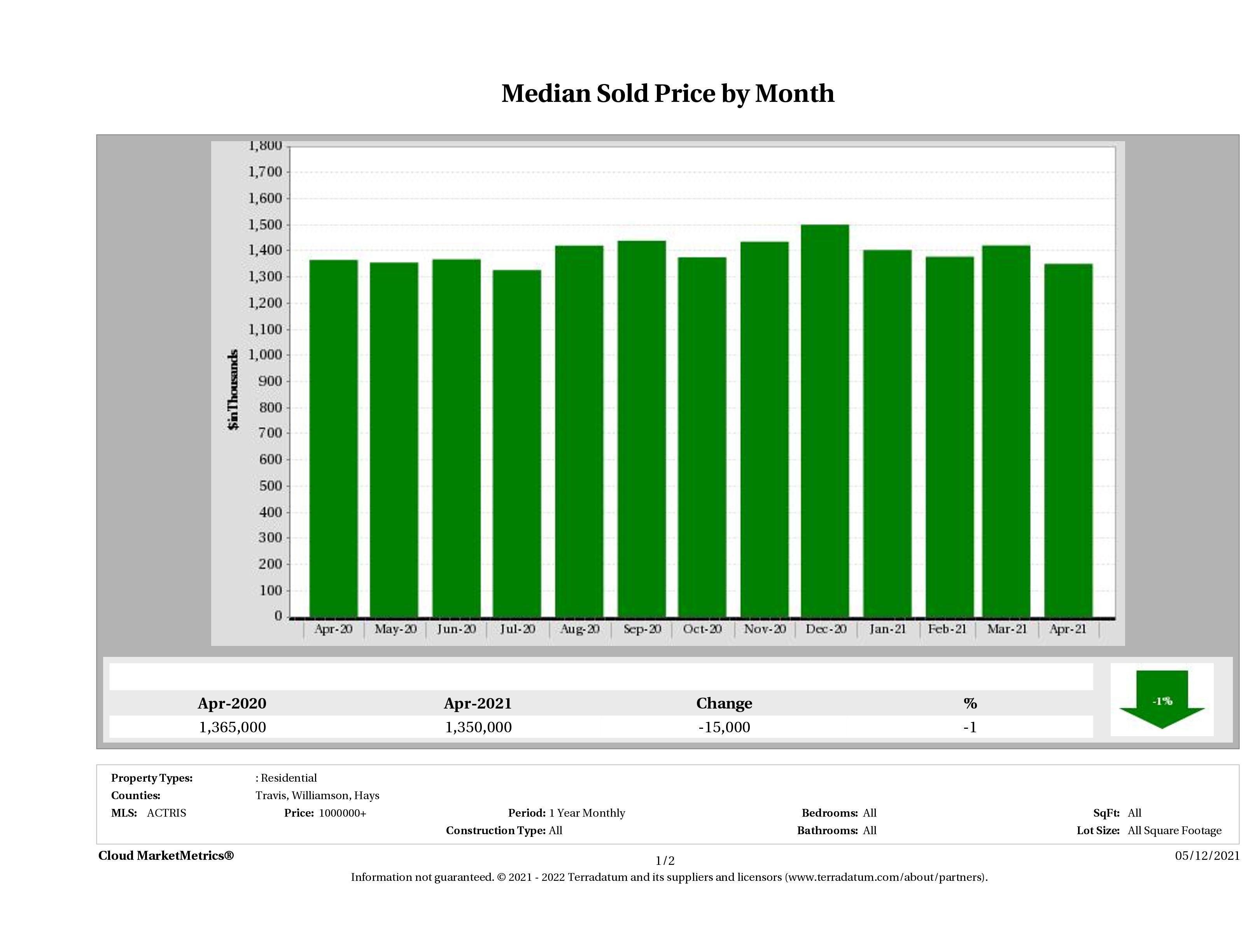 Austin median luxury home price April 2021