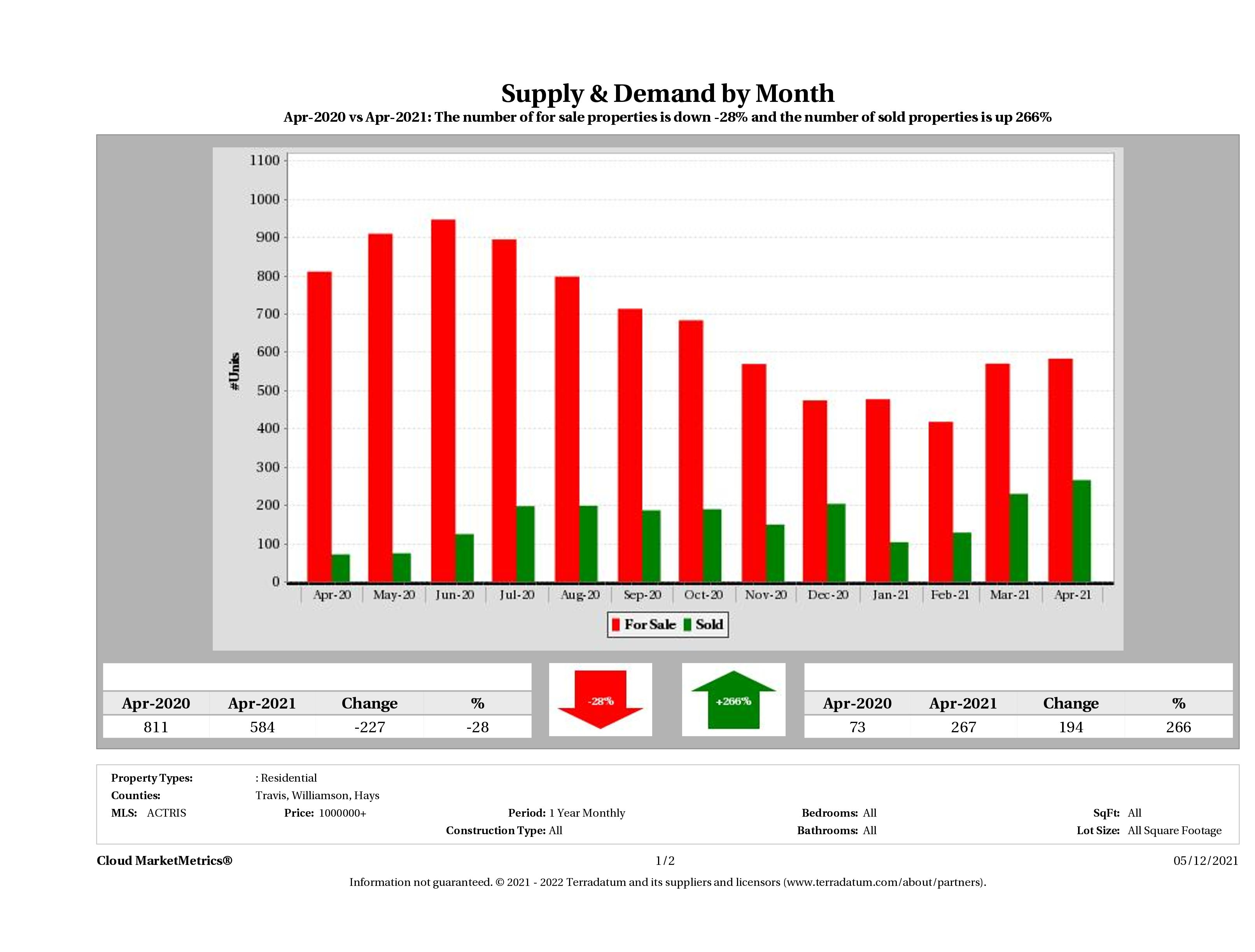 Austin luxury real estate market supply and demand April 2021
