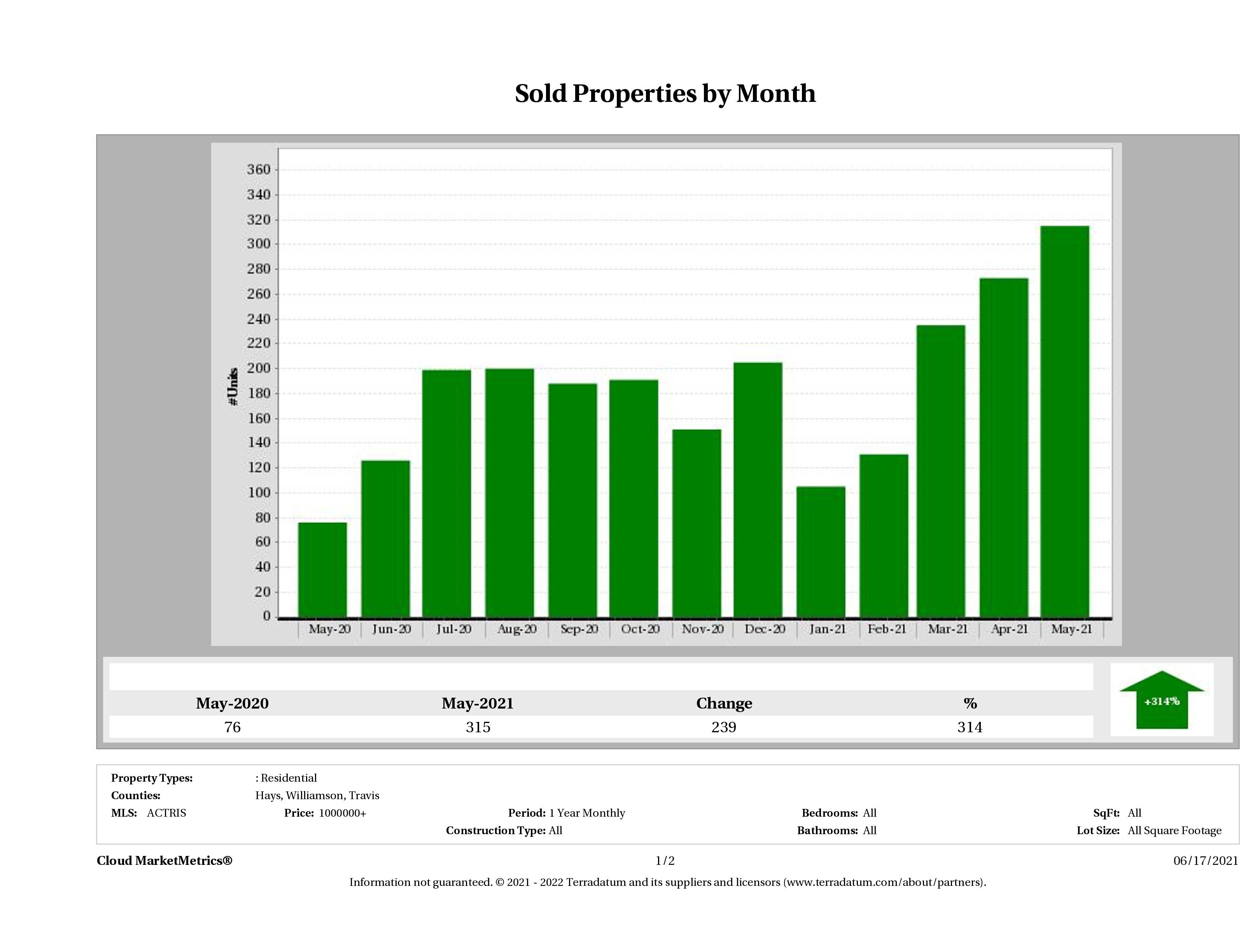 Austin number of luxury homes sold May 2021