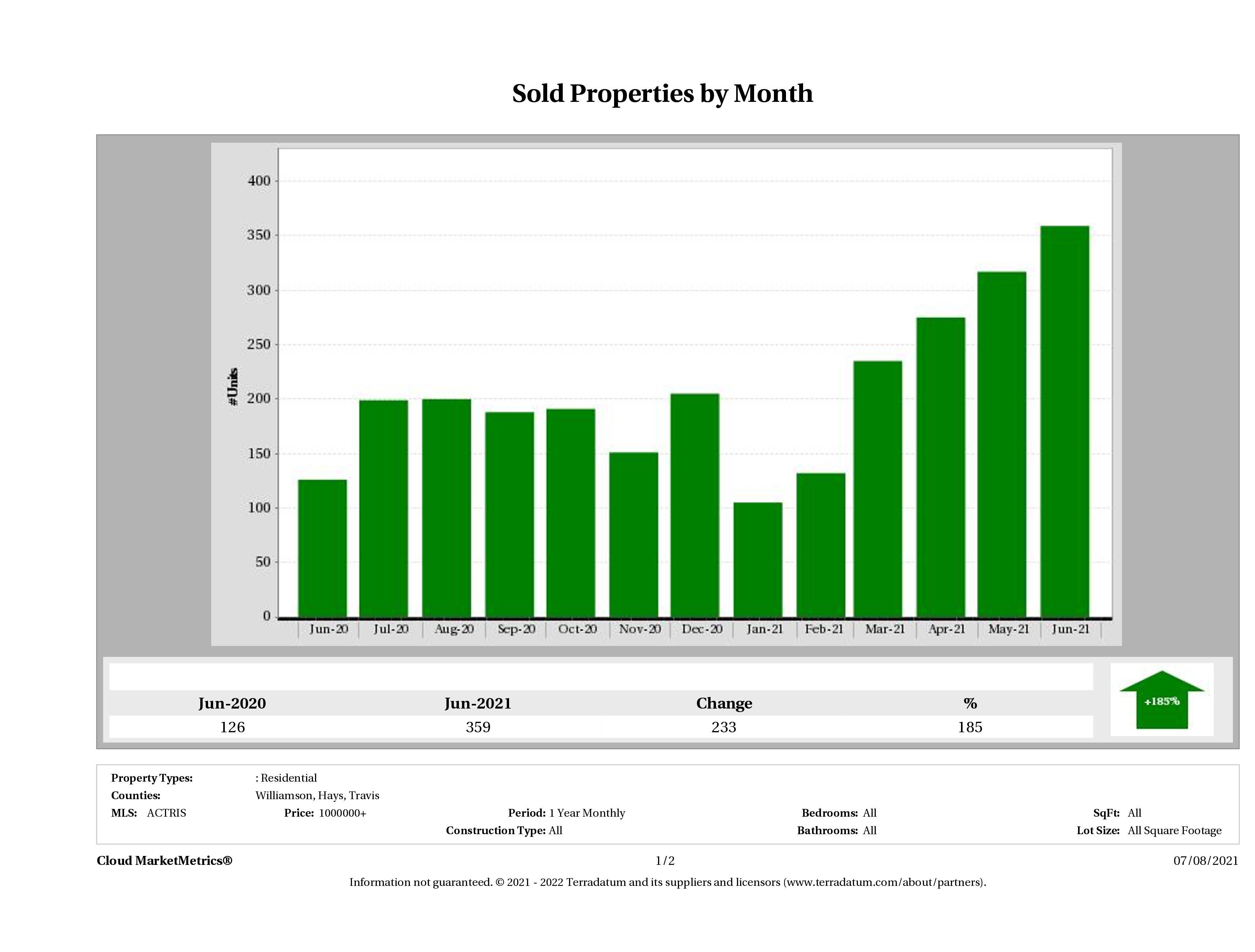 Austin number of luxury homes sold June 2021