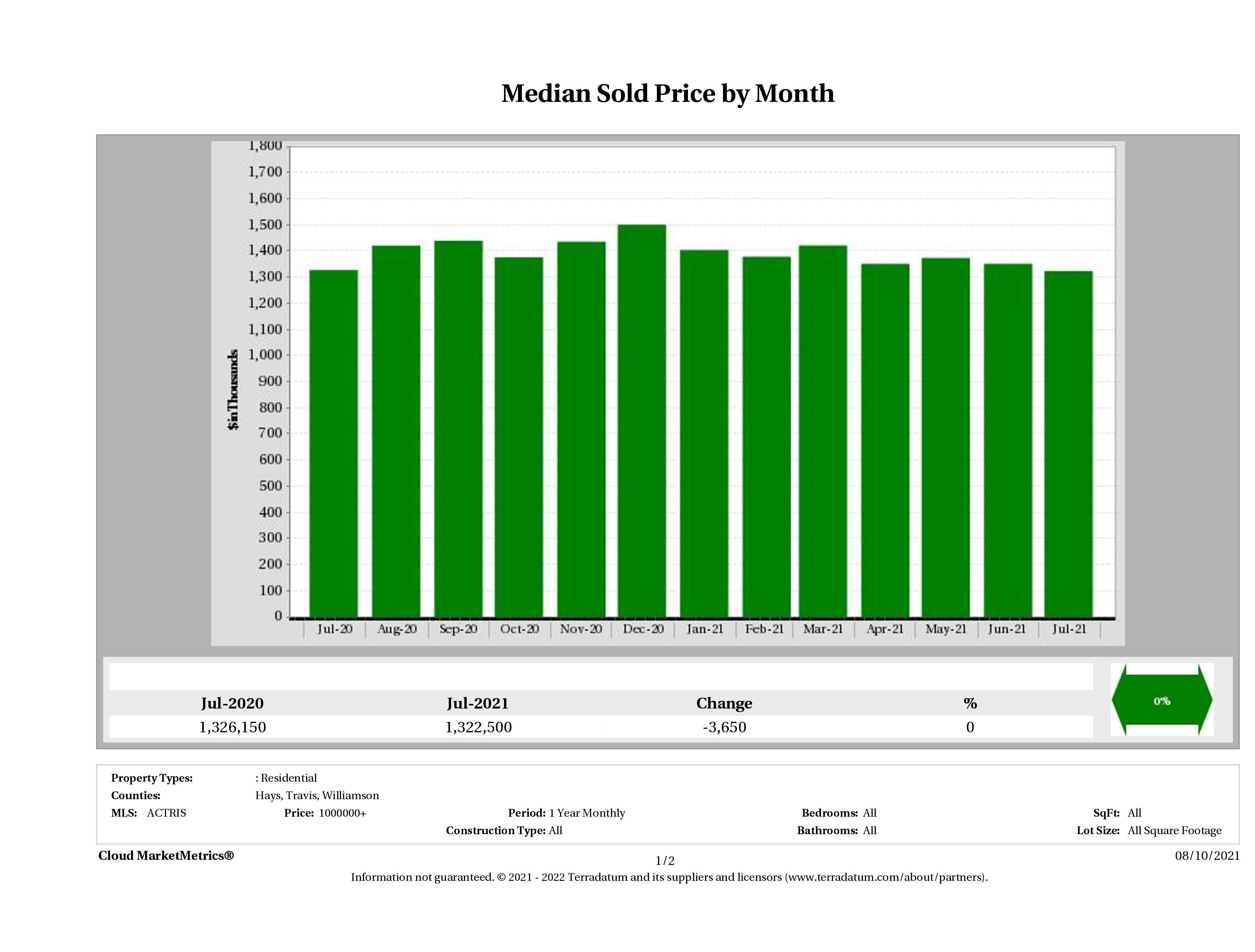 Austin median luxury home price July 2021