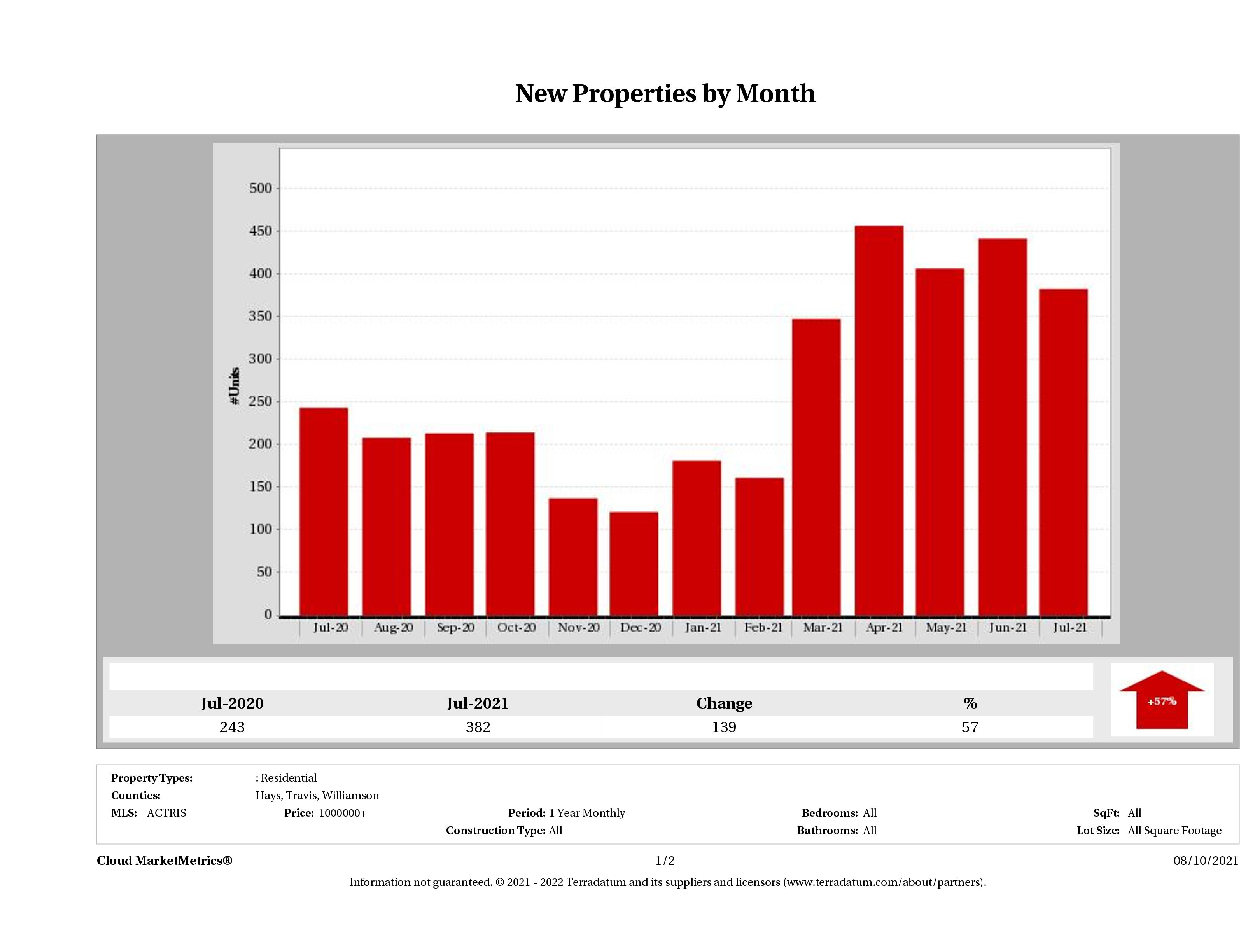 Austin number of new luxury listings July 2021