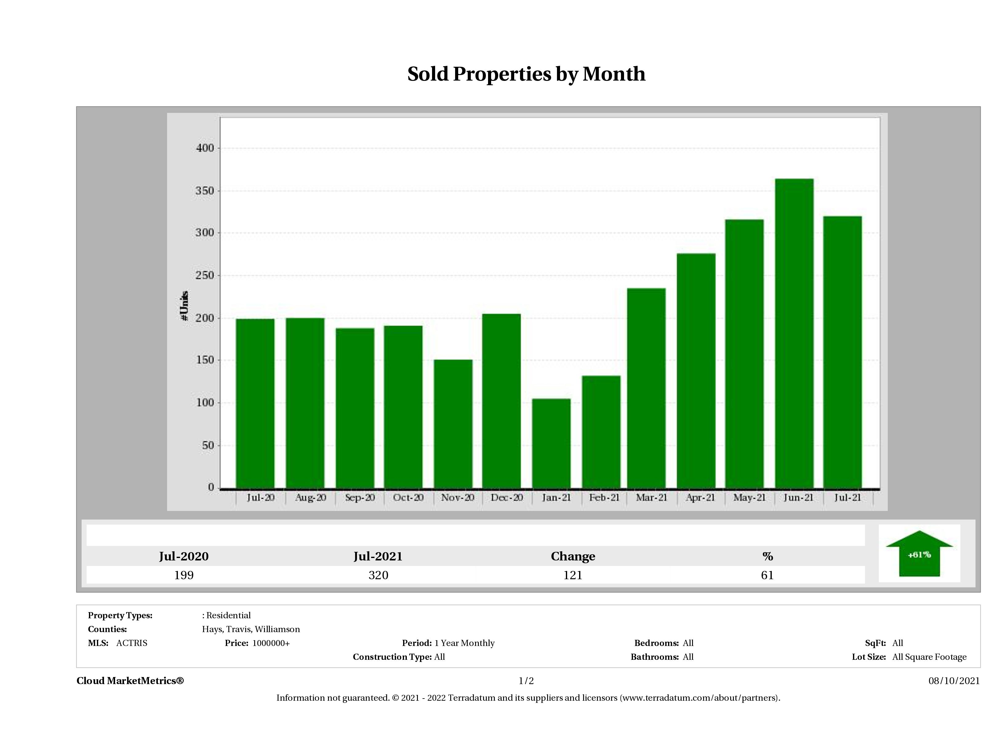 Austin number of luxury homes sold July 2021