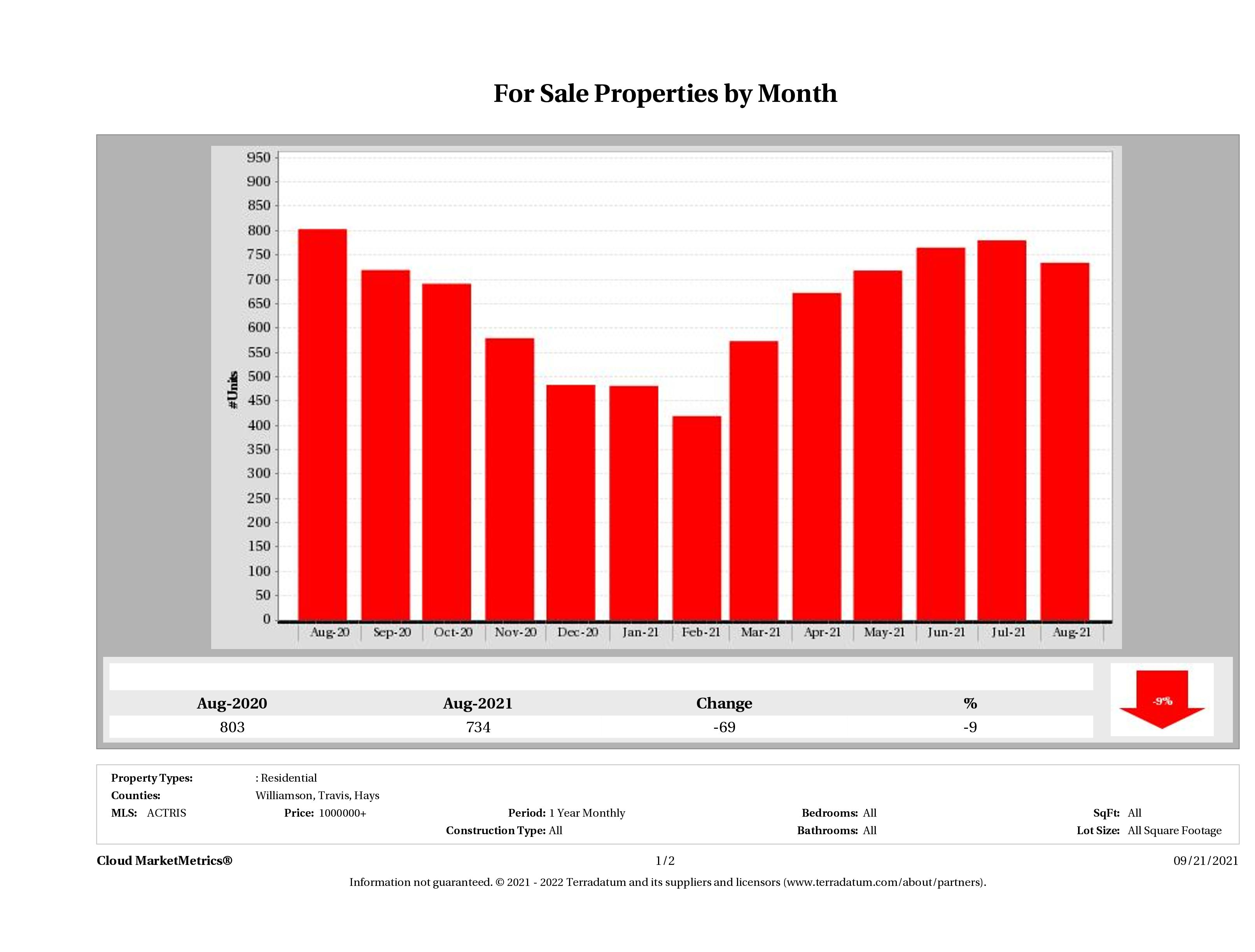 Austin number of luxury homes for sale August 2021