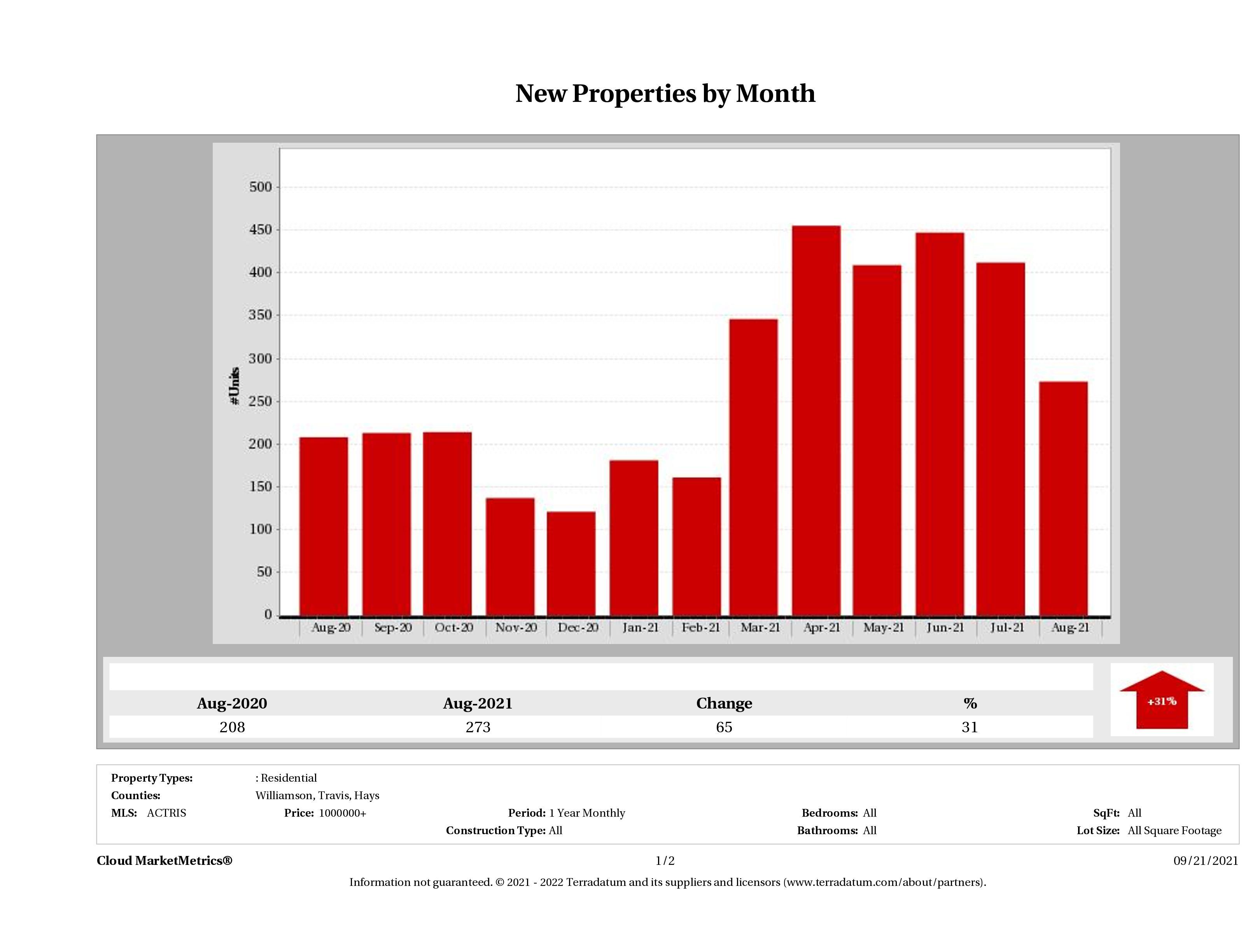 Austin number of new luxury listings August 2021