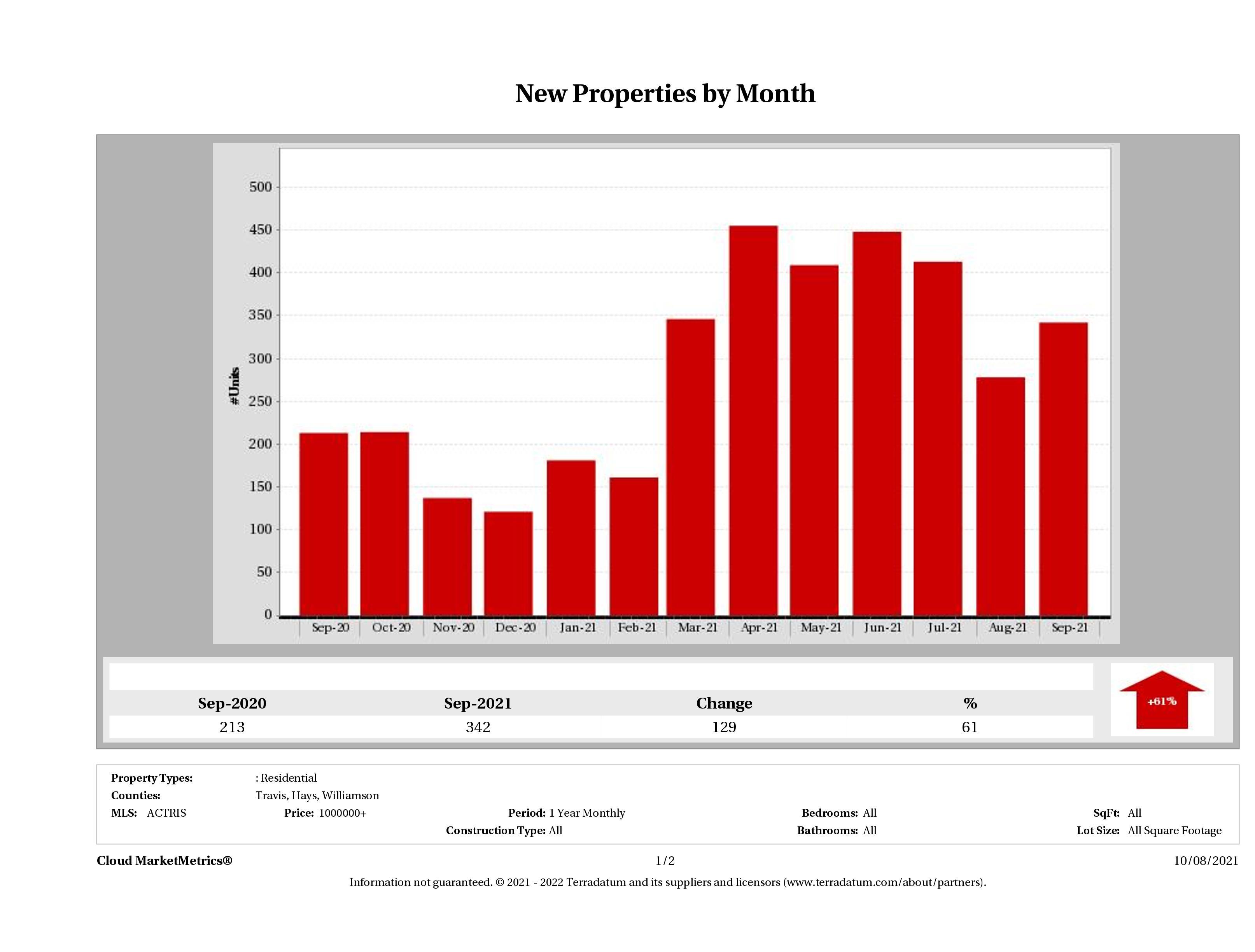Austin number of new luxury listings September 2021