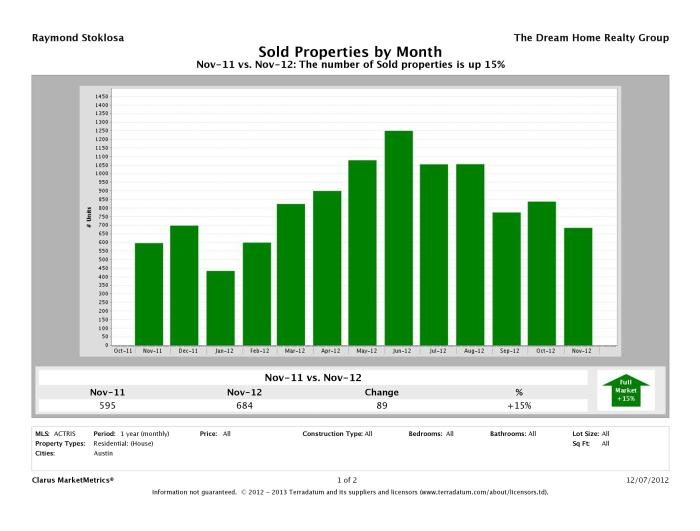 Austin number of homes sold November 2012