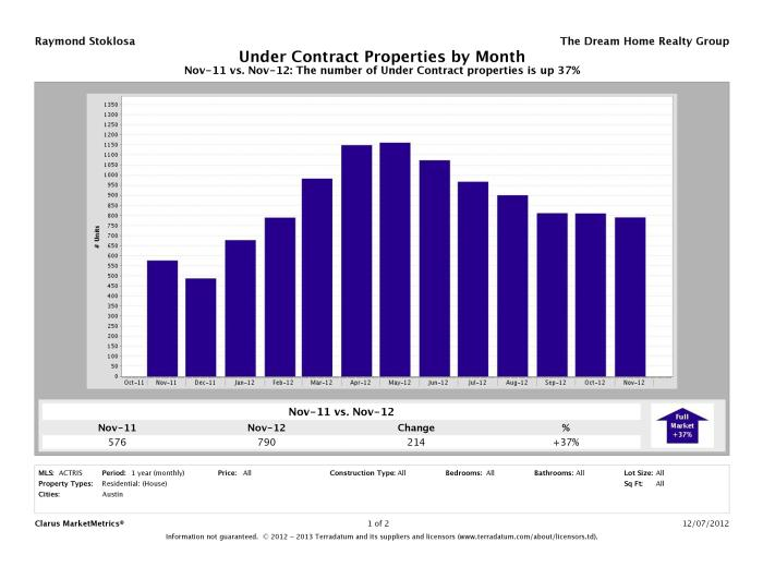 Austin number of homes under contract November 2012