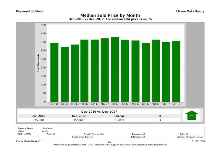 Austin median home price December 2017