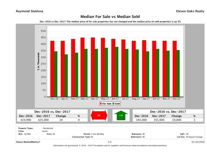 Austin home pricing equilibrium December 2017