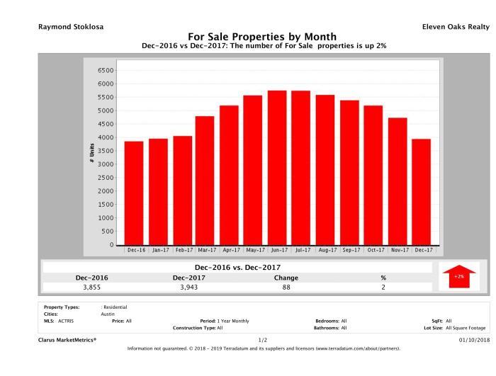 Austin number of homes for sale December 2017