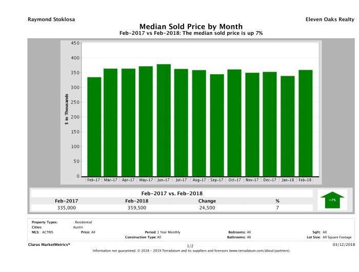Austin median home price February 2018