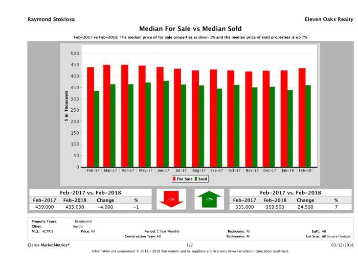 Austin home pricing equilibrium February 2018