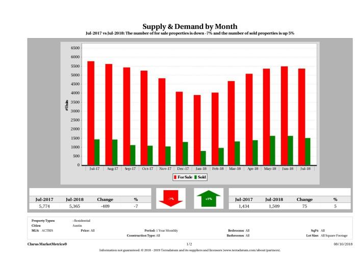 Austin real estate market supply and demand July 2018