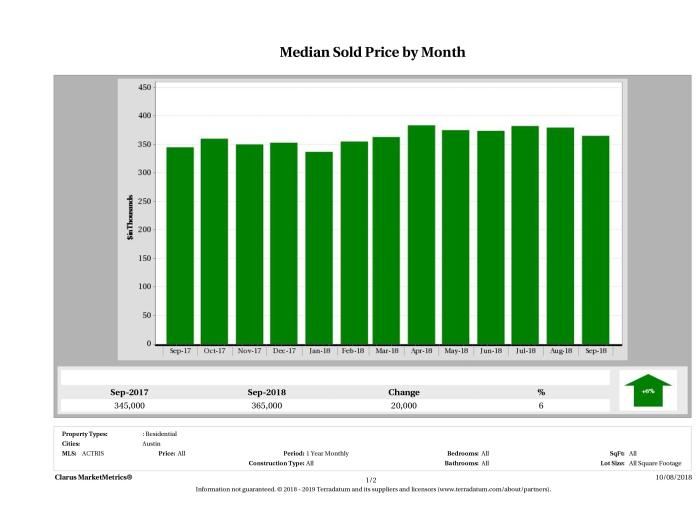 Austin median home price September 2018