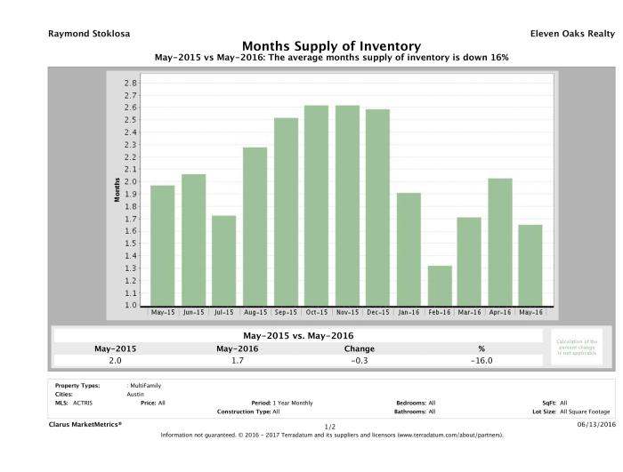 Austin multi family months inventory May 2016