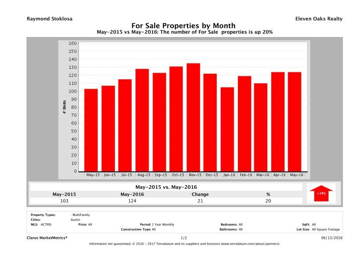 Austin number of multi family properties for sale May 2016