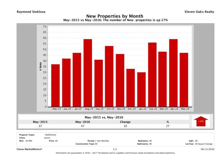 Austin number of new multi family listings May 2016