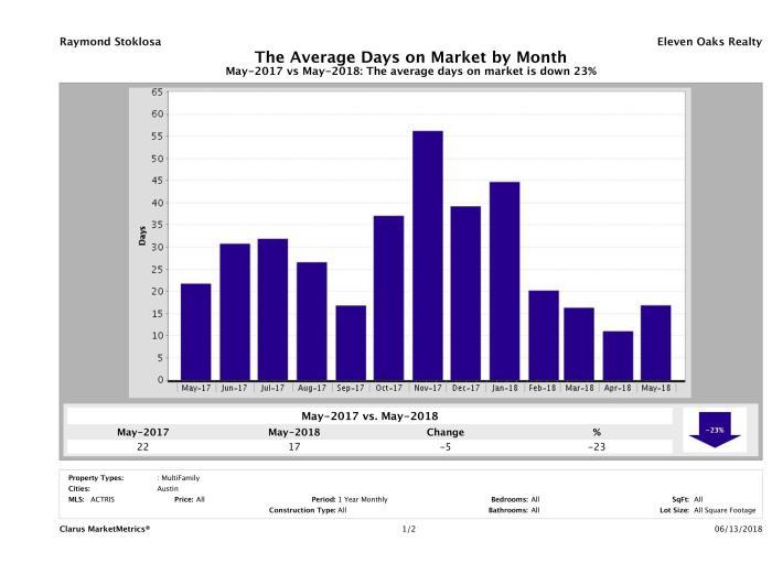 Austin average days on market multi family properties May 2018