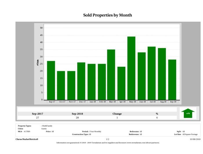 Austin number of multi family properties sold September 2018