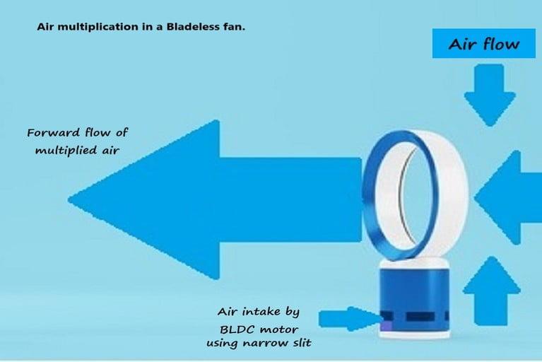 Air multiplication in bladeless fan