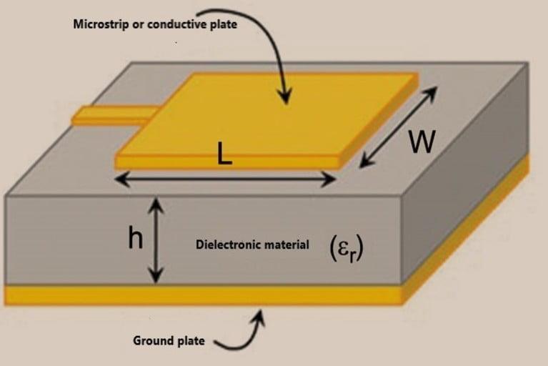 Microstrip or patch antenna diagram