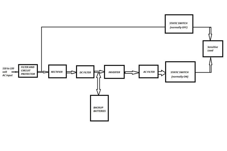 Online UPS working diagram