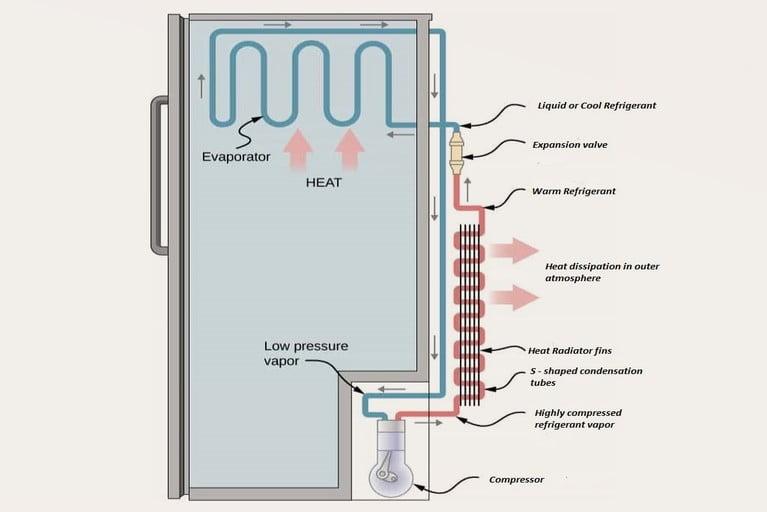 Refrigeration process