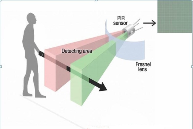 Working of PIR motion sensor