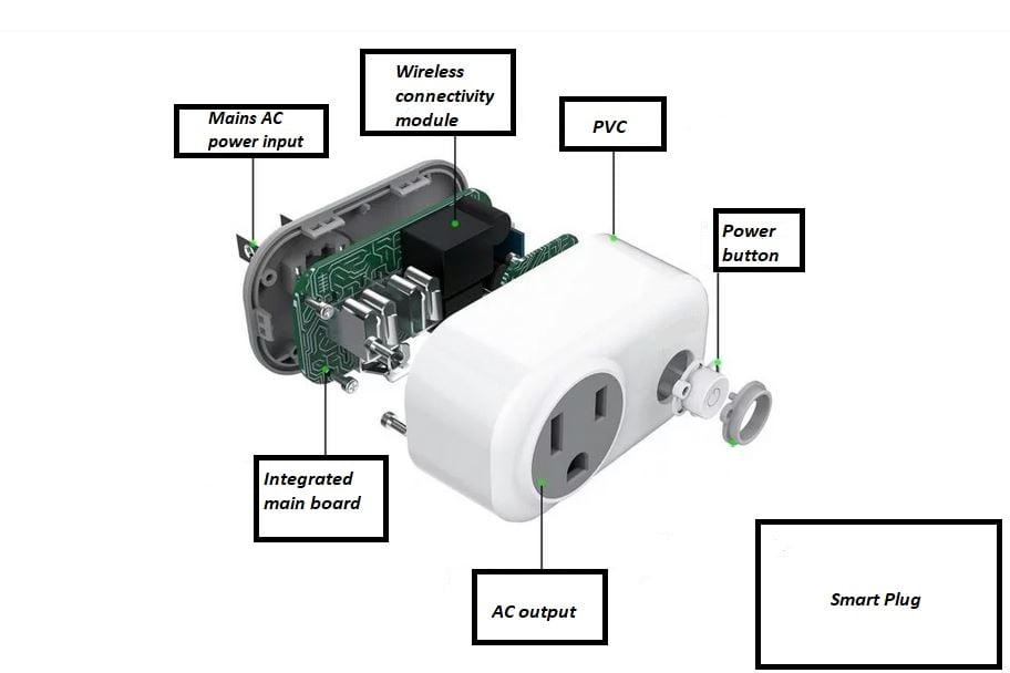Structure of smart plug