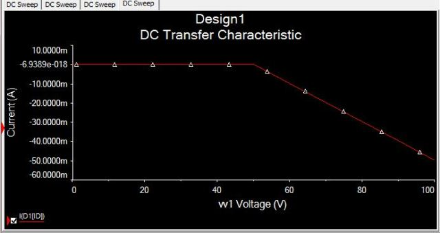 PN Junction Diode Characteristics Output- Reverse Bias