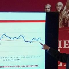 Trabajadores reportan pérdidas en sus AFORES, López Obrador dice lo contrario