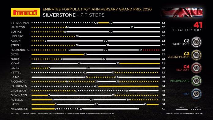 Leyenda de los neumáticos en el Gran Premio 70 Aniversario