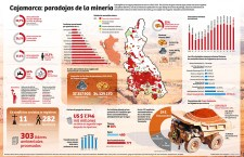 Cajamarca: paradojas de la minería a gran escala