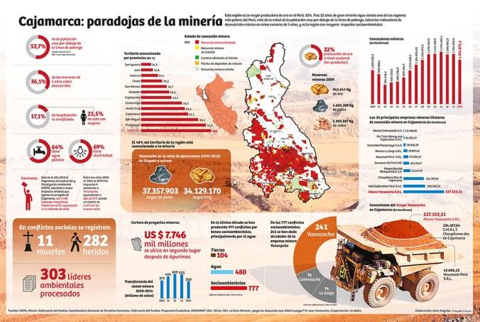 info-cajamarca-2015-nueva