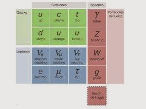 modelo-estandar-y-boson-de-higgs-aaas