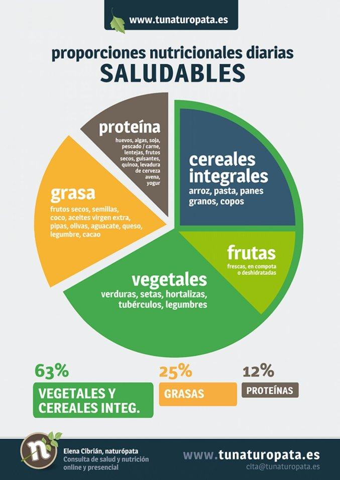 Proporciones nutricionales diarias