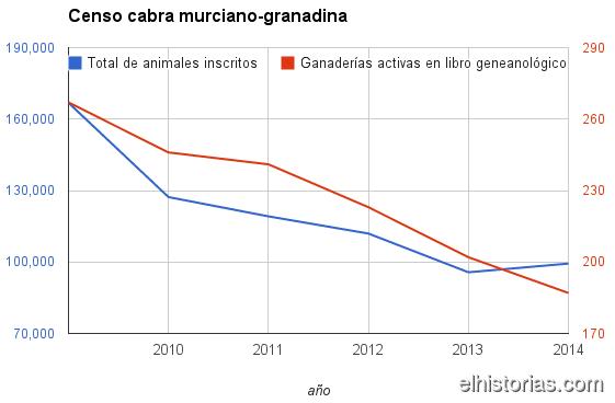 Censo cabra murciano-granadina // MAGRAMA