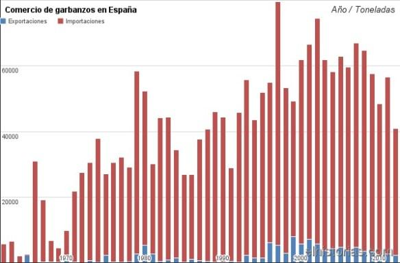 Comercio de garbanzos en España