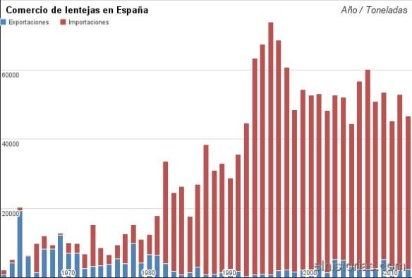 Comercio de lentejas en España. FAOSTAT