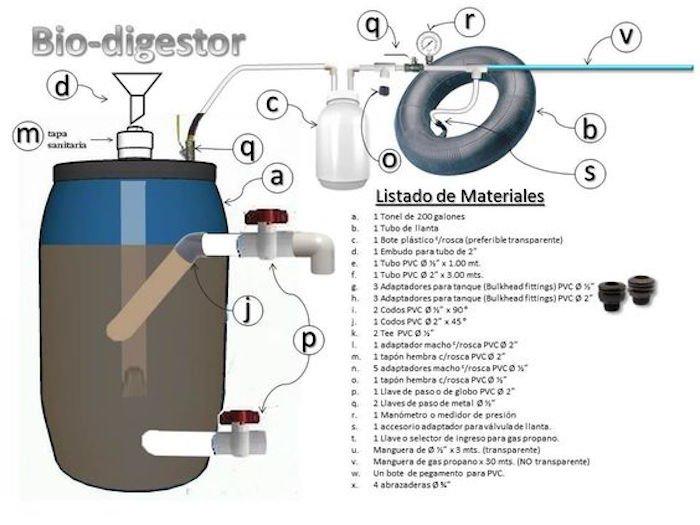 Cómo hacer un biodigestor casero - Planos e Instrucciones paso a paso