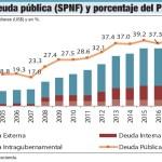 Ay Papá! En 2019 de cada 100 pesos, 25 ingresarán como deuda.