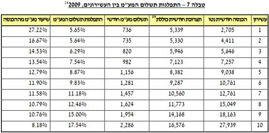 """התפלגות תשלום המע""""מ בין העשירונים, 2009"""