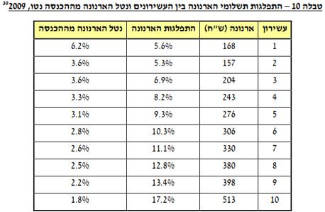 התפלגות תשלומי הארנונה בין העשירונים ונטל הארנונה מההכנסה נטו, 2009