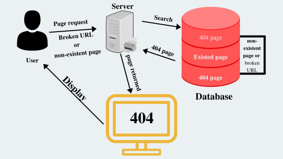 Working of Server on request of Non-existent or broken URL