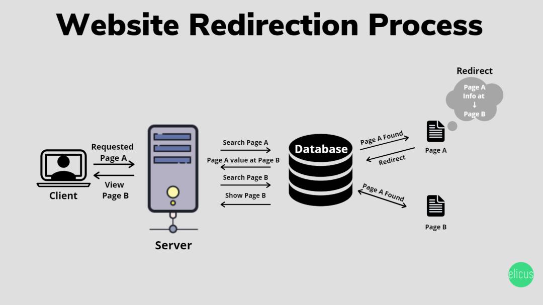 Website URL Redirection Process