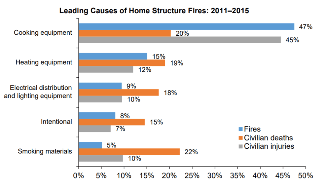 Leading cause of home structure fire