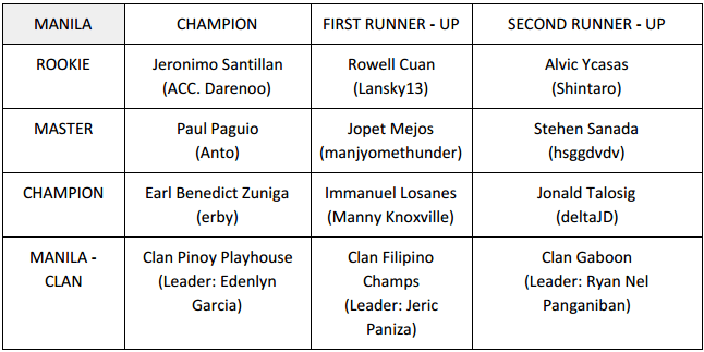 Manila COC winners