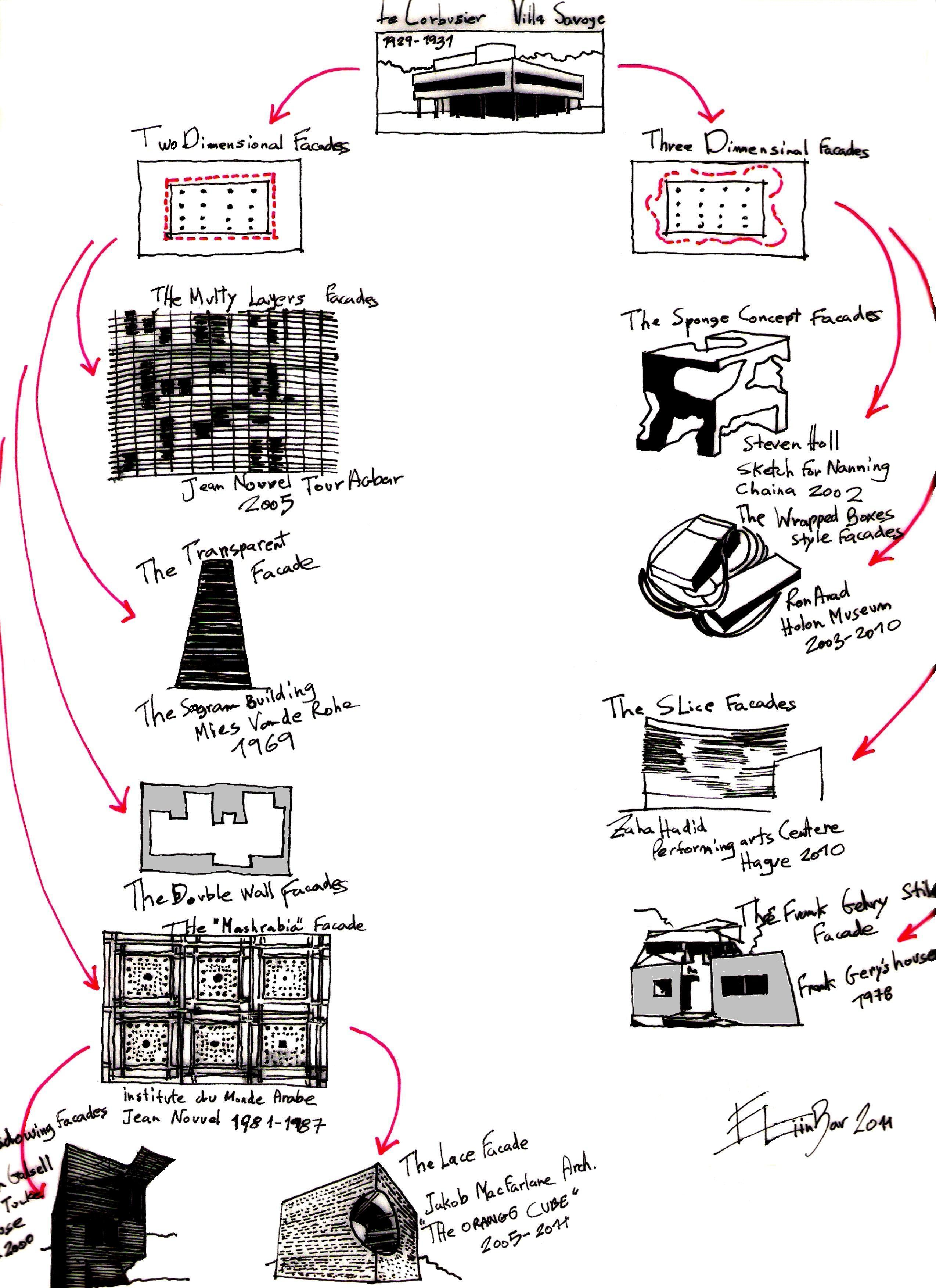Five Points Of Architecture